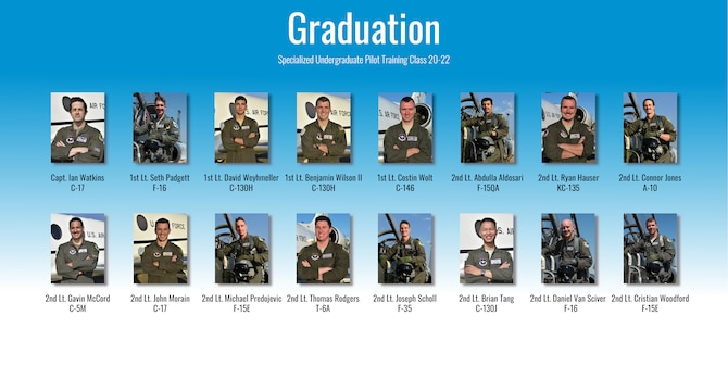 Specialized Undergraduate Pilot Training Class 20-22 and 20-23 are set to graduate after 52 weeks of training at Laughlin Air Force Base, Texas, Sept. 3, 2020. Laughlin is the home of the 47th Flying Training Wing, whose mission is to build combat-ready Airmen, leaders and pilots. (U.S. Air Force graphic by Senior Airman Anne McCready)