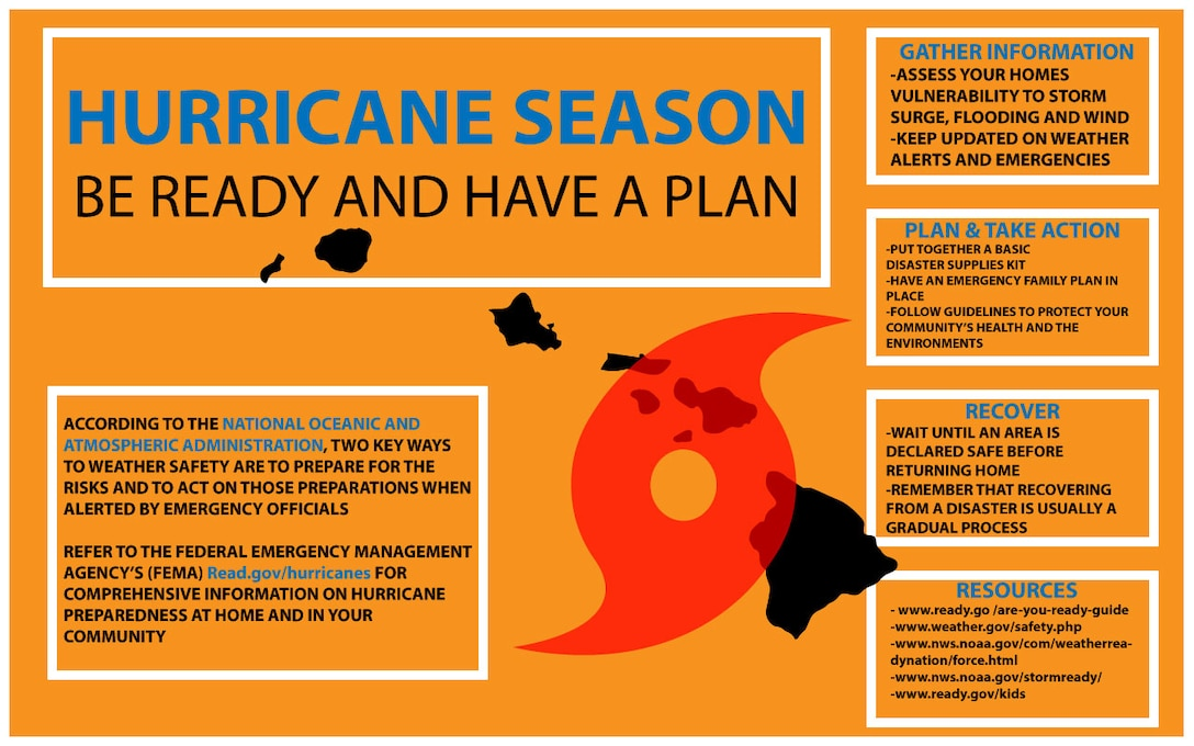A hurricane season infographic explaining the information about preparing and reacting to a hurricane event created at Marine Corps Base Hawaii, July 27, 2018. According to the National Oceanic and Atmospheric Administration, two key ways to weather safety are to prepare for the risks and to act on those preparations when alerted by emergency officials. (Sgt. Jesus Sepulveda Torres)