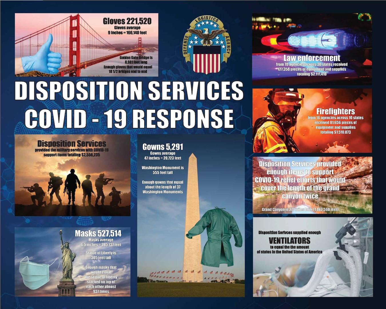 Infographic comparing support items to national landmarks such as gloves to the golden gate bridge, mask to the statue of liberty and gowns to the Washington monument.