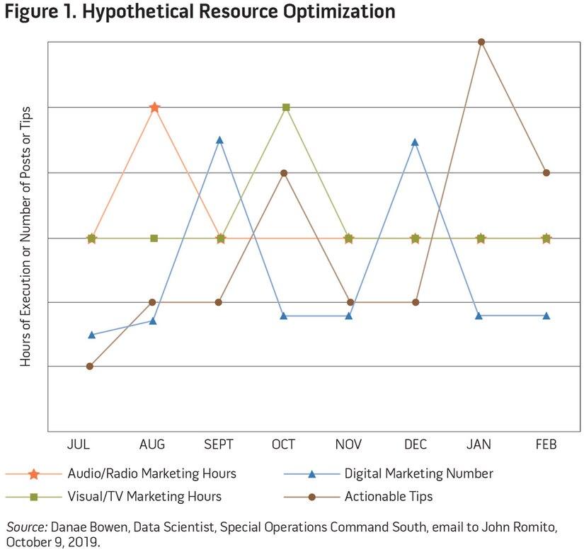 Figure 1. Hypothetical Resource Optimization