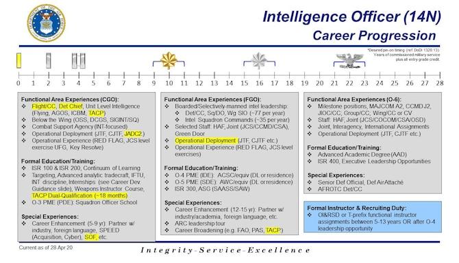 Chart showing Intelligence Officer (14N) Career Progression