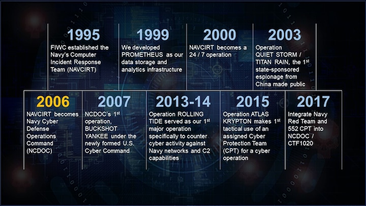 NCDOC Significant Milestones