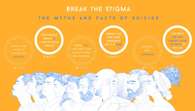 The myths associated with mental health can often be dangerous, as they create stereotypes and stigmas harmful to those who live with mental illness or thoughts of harming themselves. By learning the facts, Airmen can better care for their Wingmen and increase their chances of recognizing someone in need. (U.S. Air Force graphic by Airman Amanda Lovelace)