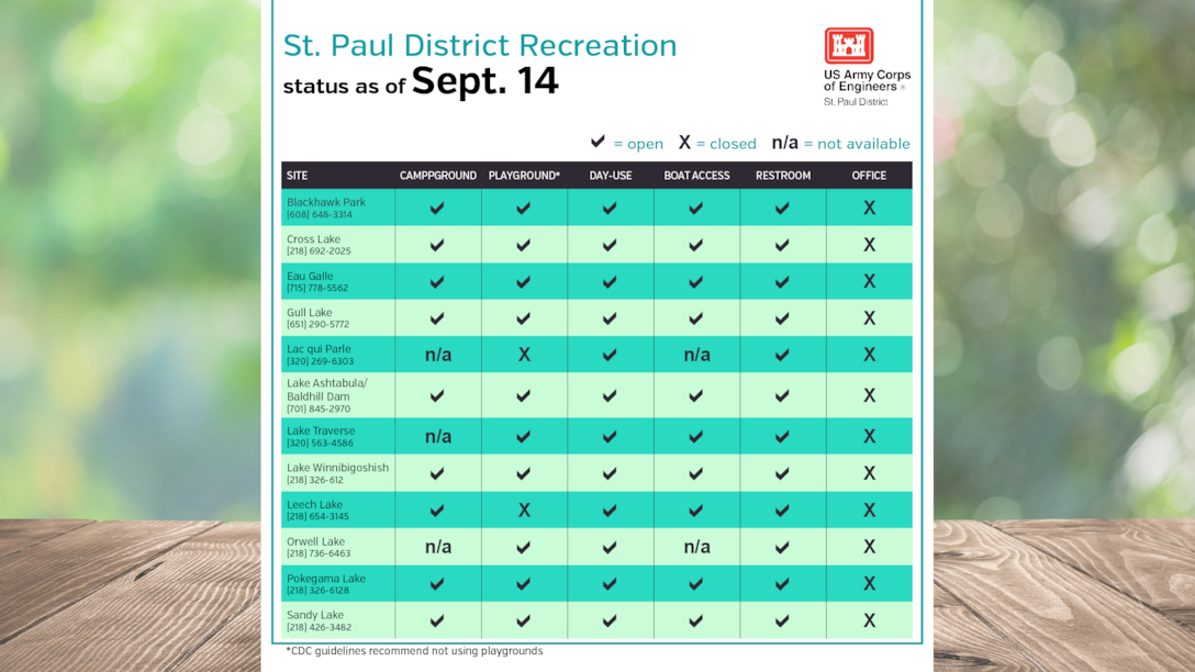 Recreation status update as of Sept. 14