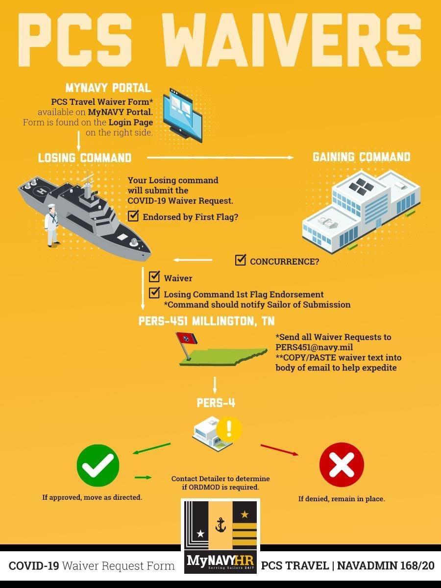 Navy Recruit COVID-19 Screening Infographic