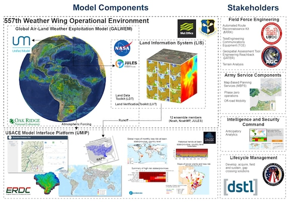 The U.S. Army Engineer Research and Development Center's (ERDC) Streamflow Prediction Tool (SPT) now has the capability of using authoritative U.S. Air Force weather forecasts that leverage several models developed in the United Kingdom and by NASA. To create this SPT enhancement, ERDC researchers collaborated with the U.K. Meteorological Office in a project funded by the U.S. Army Foreign Technology (and Science) Assessment Support program.
