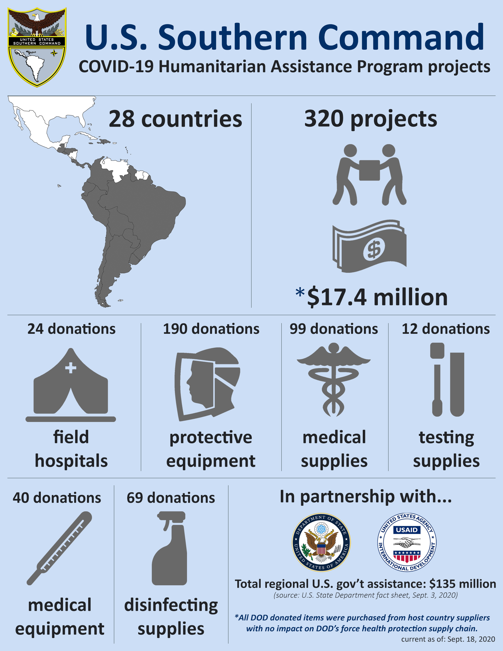 Graphic depicting U.S. Southern Command COVID-19 Humanitarian Assistance Program projects. Embedded text: U.S. Southern Command: COVID-19 Humanitarian Assistance Program projects. 28 Countries. 320 Projects worth an estimated $17.4 million. 24 donations of field hospitals. 190 donations of protective equipment. 99 donations of medical supplies. 12 donations of testing supplies. 40 donations of medical equipment. 69 donations of disinfecting supplies. In partnership with the U.S. State Department and USAID. Total U.S. Government assistance: $135 million (source: U.S. State Department fact sheet, Sept. 18, 2020.) Note: All DOD donated items were purchased from host country suppliers with no impact on DOD's force health protection supply chain. (Graphic produced by Jose Ruiz, U.S. Southern Command Public Affairs)