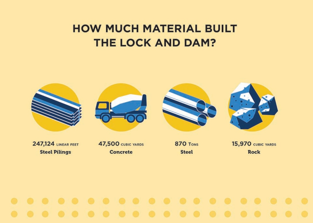 How much material built this lock and dam