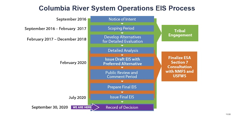 Graphic timeline of the Columbia River System Operations EIS process from start to signing of the record of decision.
