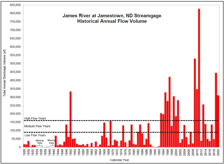 Historical streamgauge