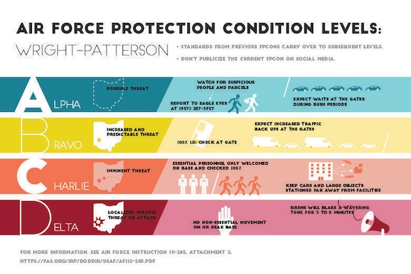 Force Protection Condition levels measure threats to an installation and prescribe specific defense procedures to mitigate the danger and protect Airmen and resources. Oftentimes, quarterly exercises will launch the base into a higher level of security, mimicking the installation-wide implications of a real-world threat. FPCON shifts are a chance for Airmen to practice patience, collaboration and readiness. Security changes affect every Airmen living or working at Wright-Patterson Air Force Base, and knowing what to expect will help all carry out their duties during both real and simulated threats. (U.S. Air Force graphic/Caroline Clauson)