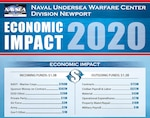 The total funded program of the Naval Undersea Warfare Center Division Newport in fiscal year 2020 reached $1.3 billion. Click on the image to read the entire brochure.