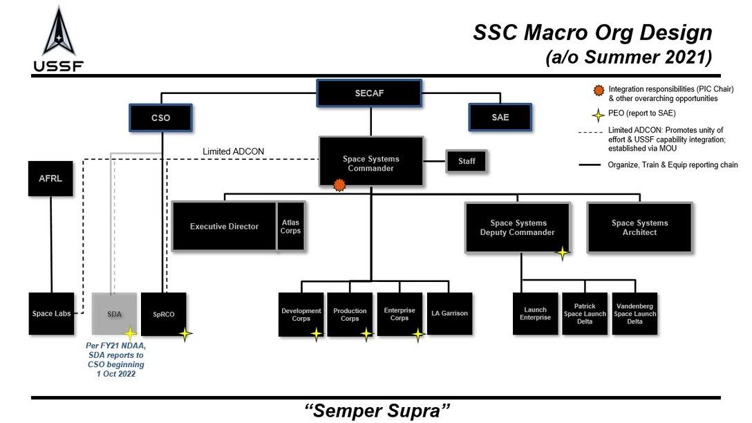 SSC MACRO ORG CHART