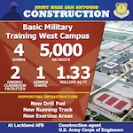 The Air Force Civil Engineer Center is optimizing mission and training capabilities and improving quality of life at Joint Base San Antonio, Texas, through its multi-year construction effort. The effort includes a new Basic Military Training West Campus on JBSA-Lackland. (U.S. Air Force graphic)