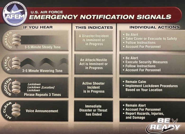 The Air Force Emergency Management notification signals alert personnel to pending or current emergency situations on the installation. (Air Force graphic)