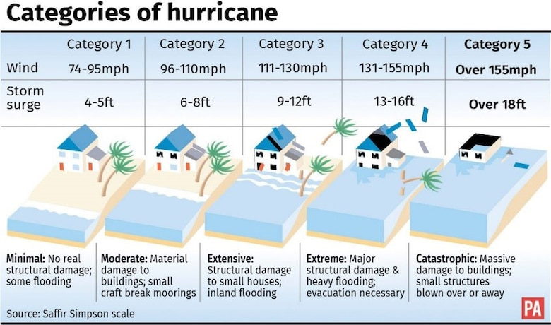 Hurricanes are classified based on wind speed, which can caused various levels of storm surge and damage. (Courtesy graphic)
