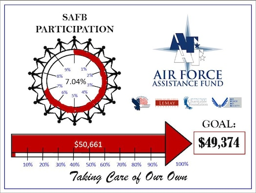 Air Force Assistance Fund