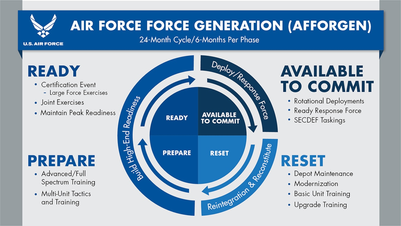 The Air Force has announced its plans to replace the Air Expeditionary Force deployment model with the Air Force Generation model. The graphic shown outlines the four phases that will cover a 24-month period. AFFORGEN, model ensures a sustainable force offering of Airmen and airpower to the Joint Force. (U.S. Air Force graphic)