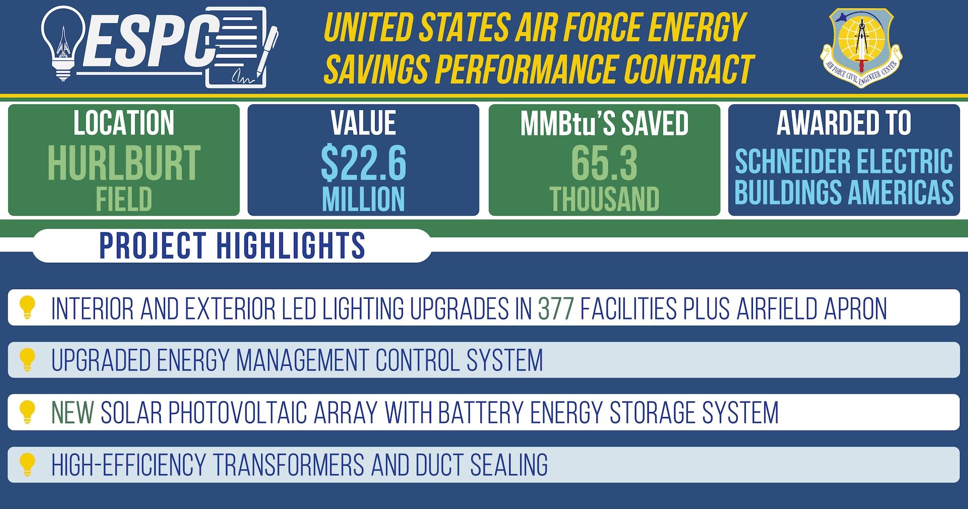 graphic showing expected benefits of ESPC at Hurlburt Field, Florida.