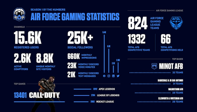 Statistics for Department of the Air Force Gaming season one.