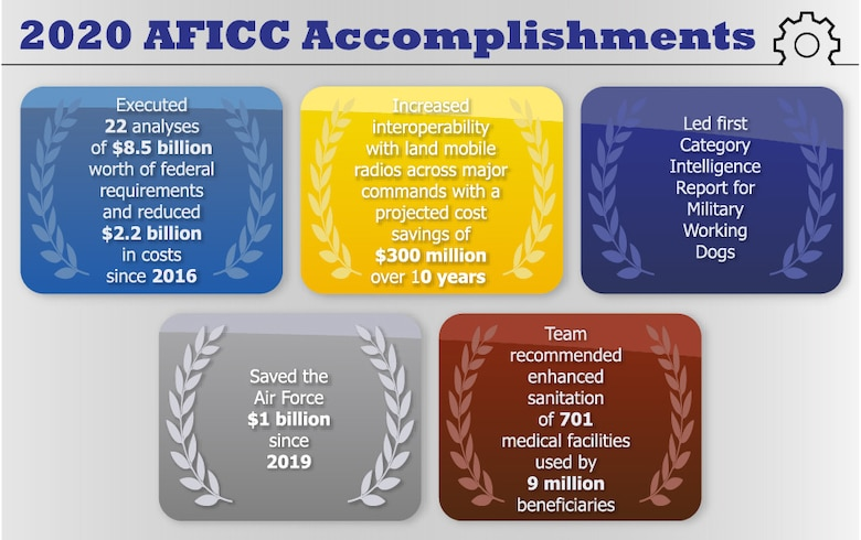 A graphic summarizes the Air Force Installation Contracting Center's category management accomplishments in 2020. (U.S. Air Force graphic by Jim Martinez)