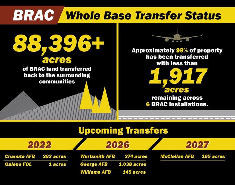 BRAC whole base transfer summary