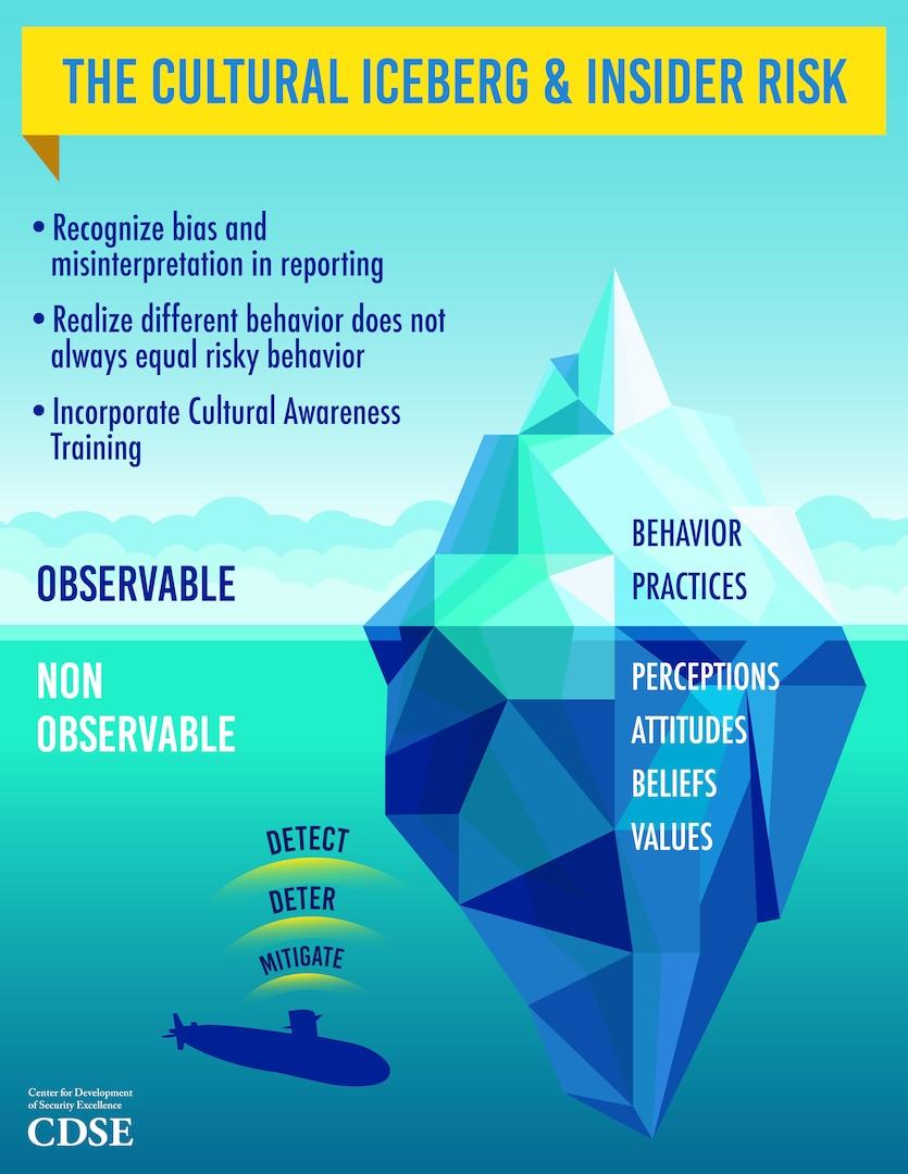 The Cultural Iceberg & Insider Risk thumbnail