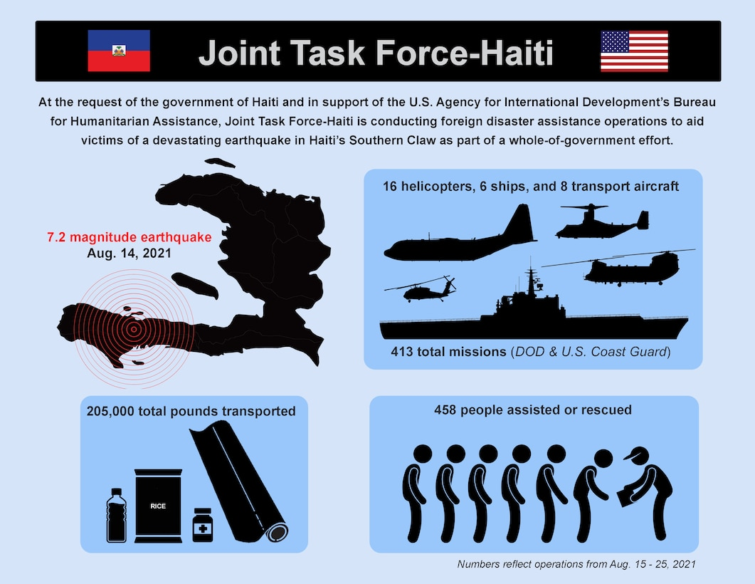 Graphic depicting updates from U.S. military support to earthquake relief efforts in Haiti. Text: At the request of the government of Haiti and in support of the U.S. Agency for International Development's Bureau for Humanitarian Assistance, Joint Task Force-Haiti is conducting foreign disaster assistance operations to aid victims of a devastating earthquake in Haiti's Southern Claw as part of a whole-of-government effort. 16 helicopters, 6 ships and 8 transport aircraft. 413 total missions (DoD and U.S. Coast Guard). 205,000 pounds transported. 458 people assisted or rescued. Numbers reflect operations from Aug. 15 - 25, 2021