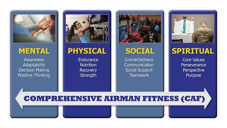 Comprehensive Airman Fitness Pillars