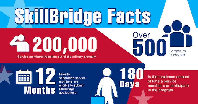The Department of Defense SkillBridge program offers separating service members with opportunities to complete apprenticeships or internships with civilian organizations up to six months before their separation. More than 500 companies participate in the program. (U.S. Space Force graphic by Michael Frye)