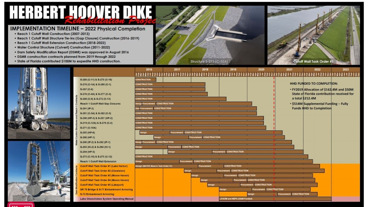 Image of Herbert Hoover Dike (HHD) Rehabilitation Project Placemat