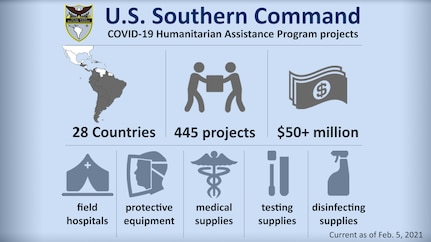 Graphic depicting U.S. Southern Command COVID-19 Humanitarian Assistance Program projects. Embedded text: U.S. Southern Command: COVID-19 Humanitarian Assistance Program projects. 28 Countries. 445 Projects worth an estimated $50+ million. Donations include field hospitals, protective equipment, medical supplies, testing supplies, and disinfecting supplies.