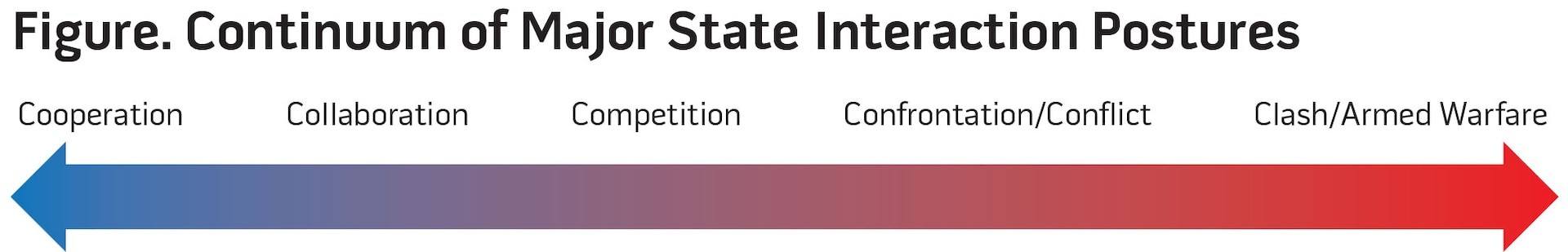 Figure. Continuum of Major State Interaction Postures