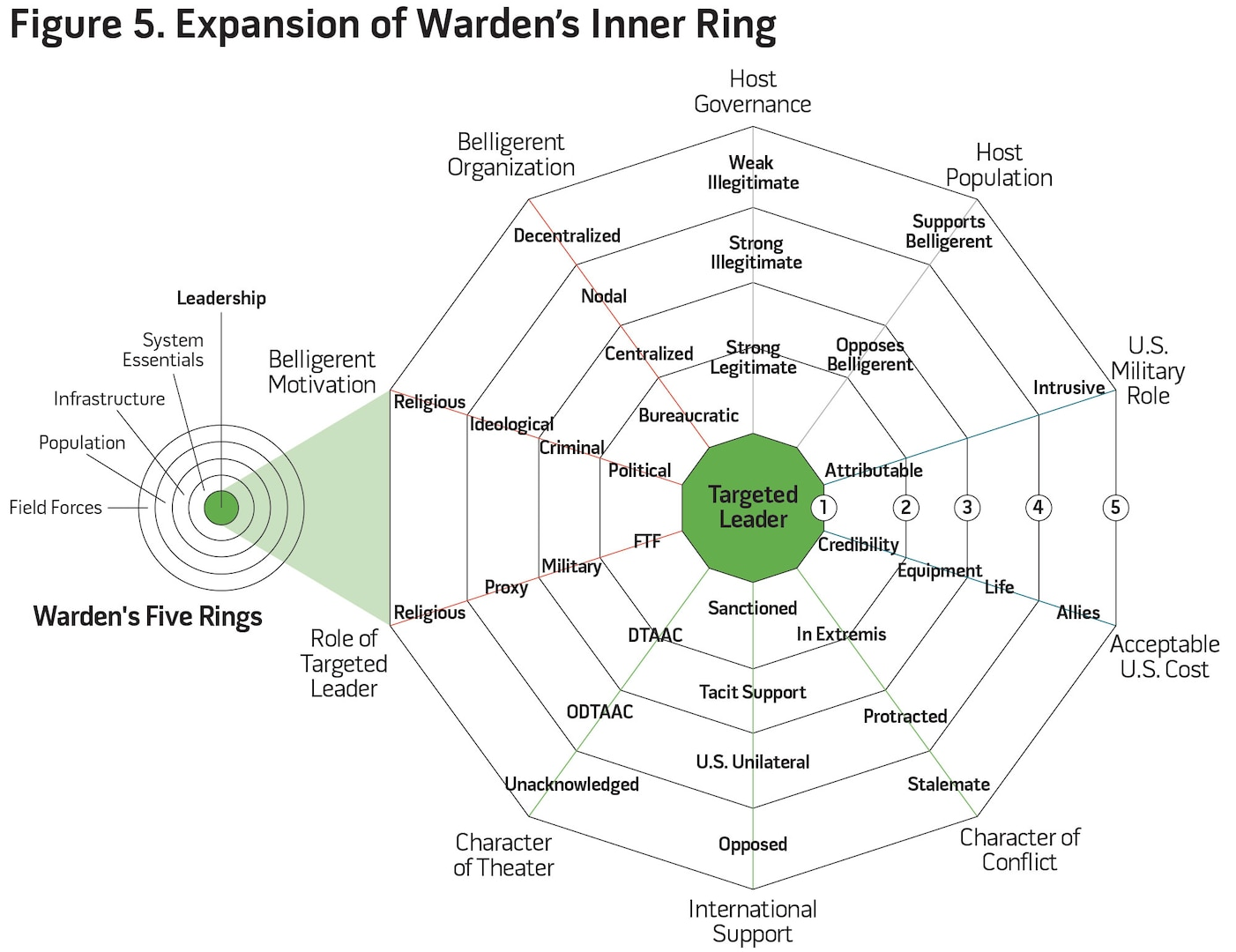 Figure 5. Expansion of Warden's Inner Ring