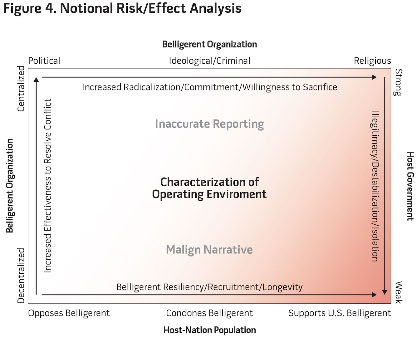 Figure 4. Notional Risk/Effect Analysis