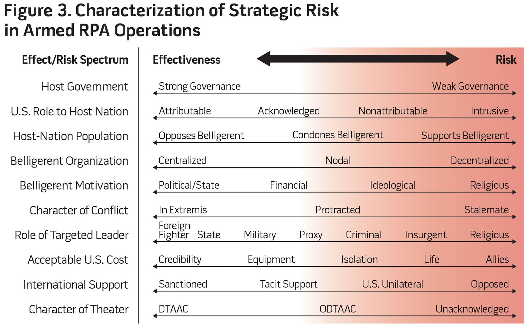 Figure 3. Characterization of Strategic Risk in Armed RPA Operations