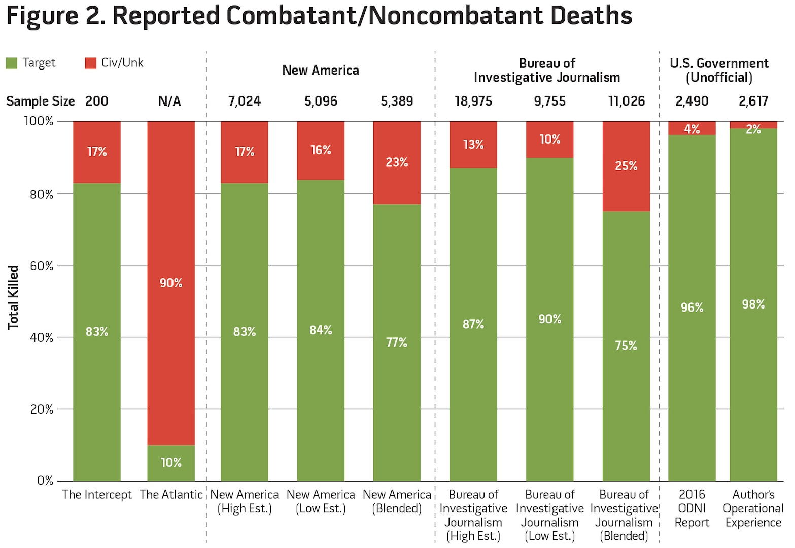 Figure 2. Reported Combatant/Noncombatant Deaths