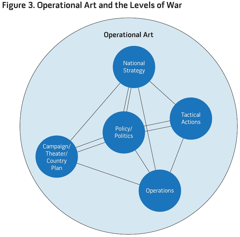 Figure 3. Operational Art and the Levels of War