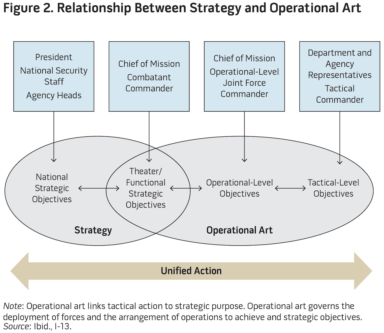Figure 2. Relationship Between Strategy and Operational Art