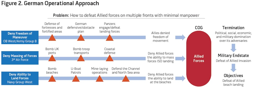Figure 2. German Operational Approach