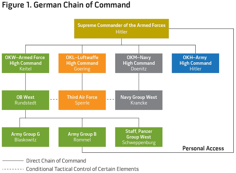 Figure 1. German Chain of Command