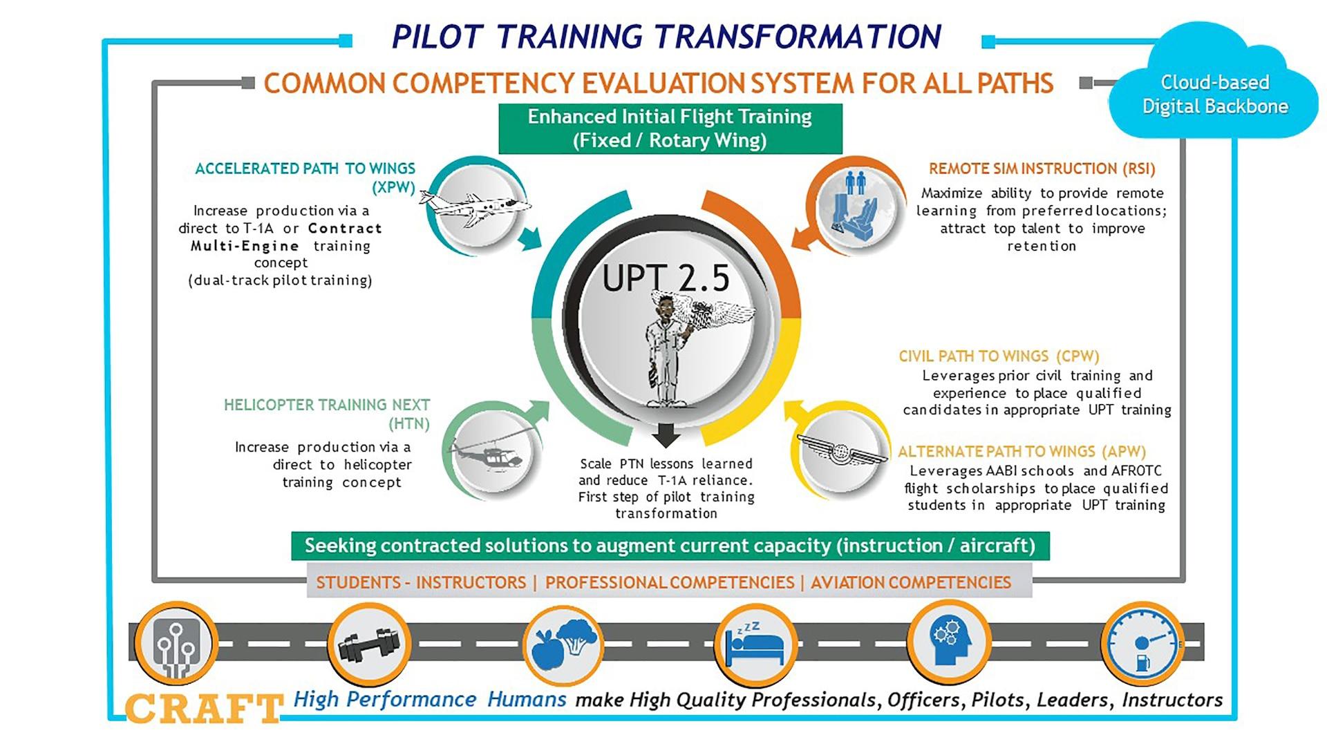 19th Air Force Pilot Training Transformation initiatives