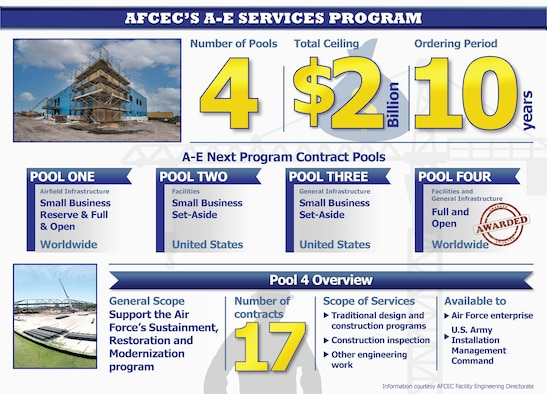 Information graphic details the Air Force Civil Engineer Center's architect and engineering services contracts to support the Air Force's sustainment, restoration and modernization program. The Pool 4 of the program was recently awarded with the remaining three pools expected to be awarded later this year.
