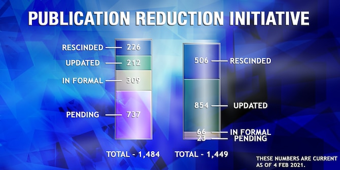 After four years of review, the Department of the Air Force publication reduction initiative introduced in 2017 by then Chief of Staff of the Air Force Gen. David L. Goldfein is nearing a close. As of February 2021, 506 publications have been rescinded, 854 have been updated and 66 are currently in formal coordination with only 23 publications awaiting review. (U.S. Air Force courtesy graphic)