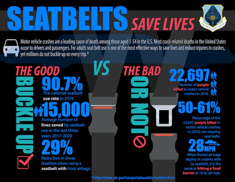 Infographic on seat belt use and statistics