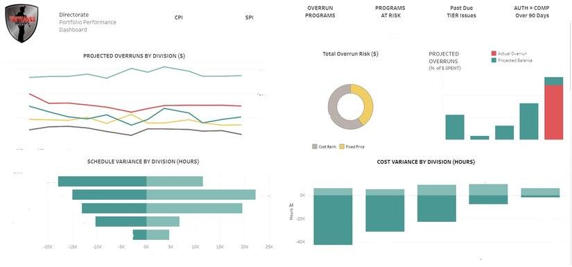 Chart of  example of Tobyhanna's Portfolio Performance Dashboard