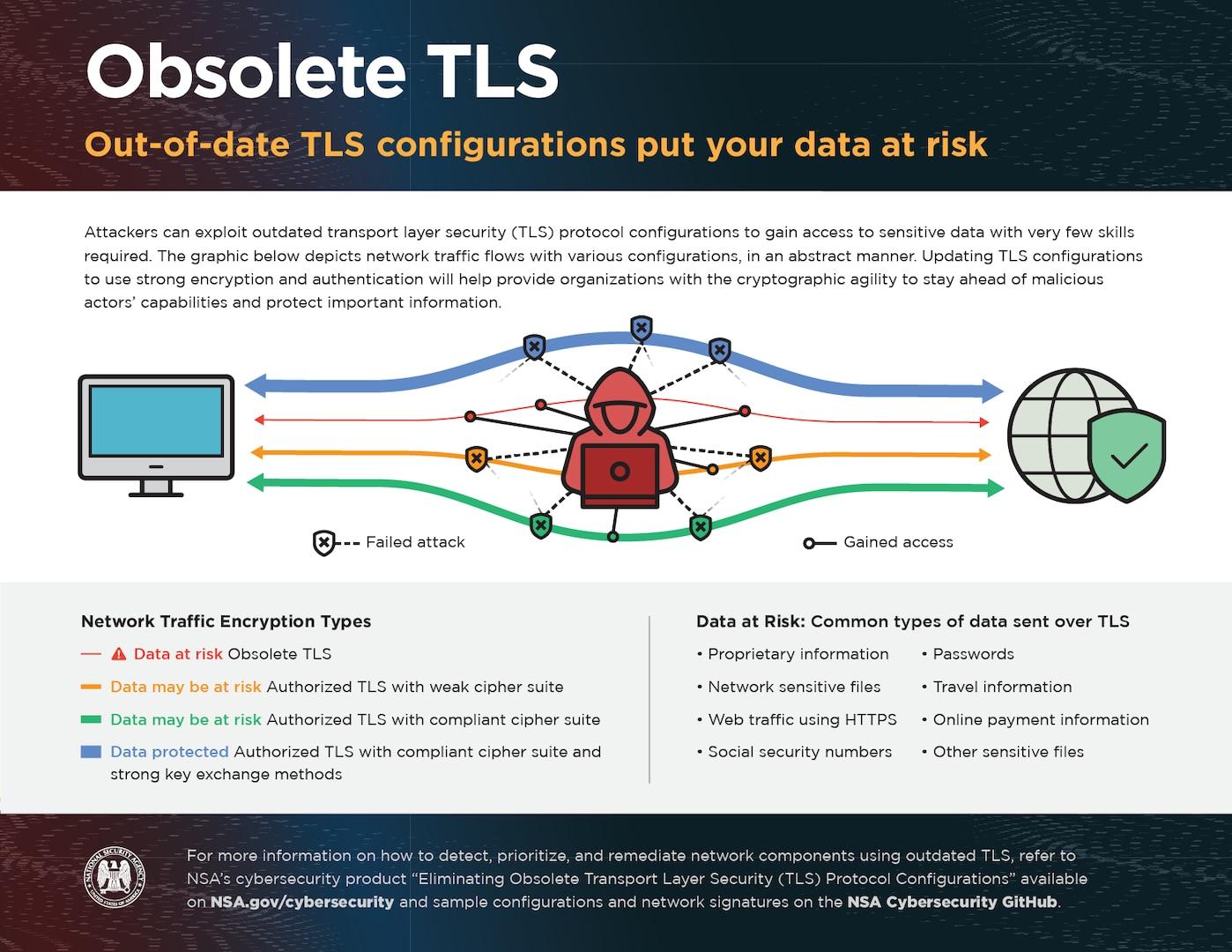 Eliminating Obsolete TLS Infographic