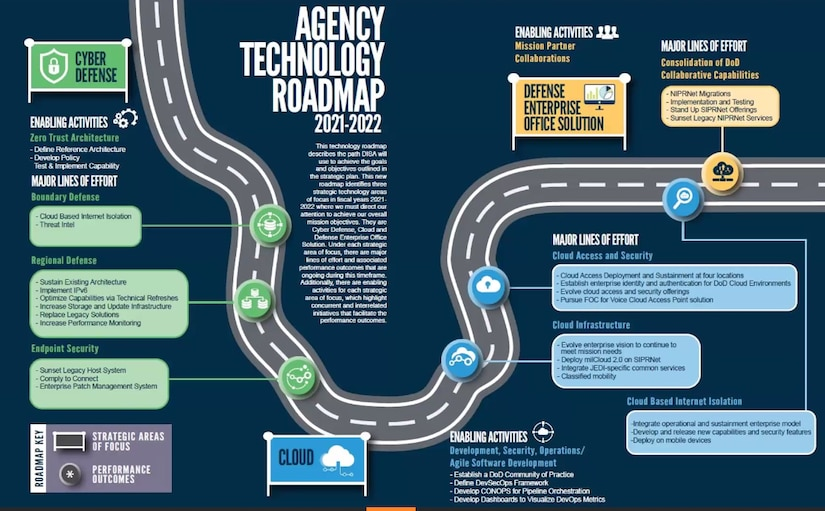 A chart titled Agency Technology Roadmap 2021-2022 highlights plans along a drawing of a roadway.