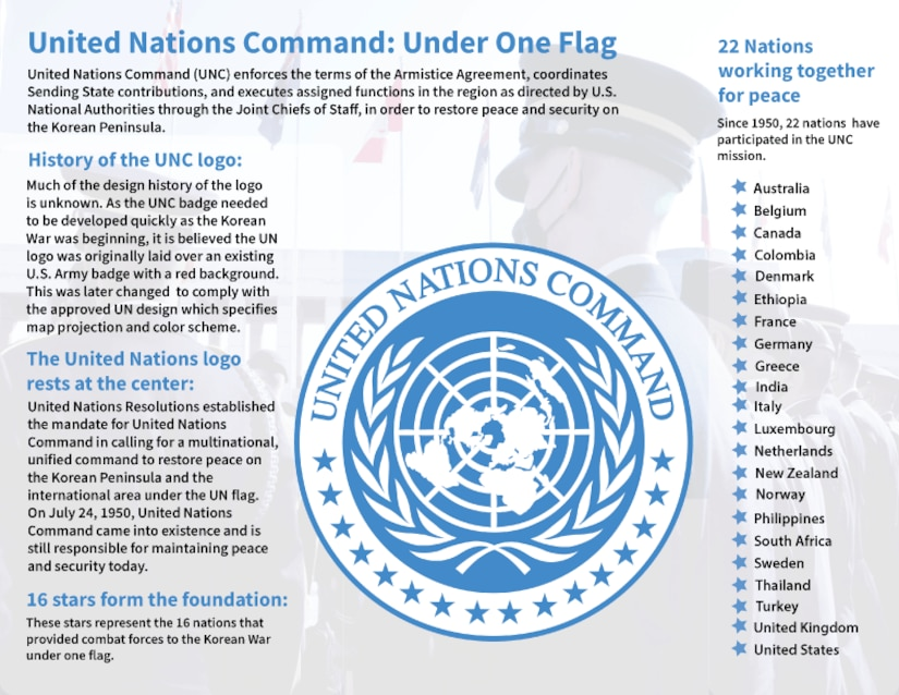 Much of the design history of the United Nations Command logo is unknown. As the UNC badge needed to be developed quickly as the Korean War was beginning, it is believed the logo was originally laid over an existing U.S. Army badge with a red background. This was later changed to comply with the approved UN design which specifies map projection and color scheme.
