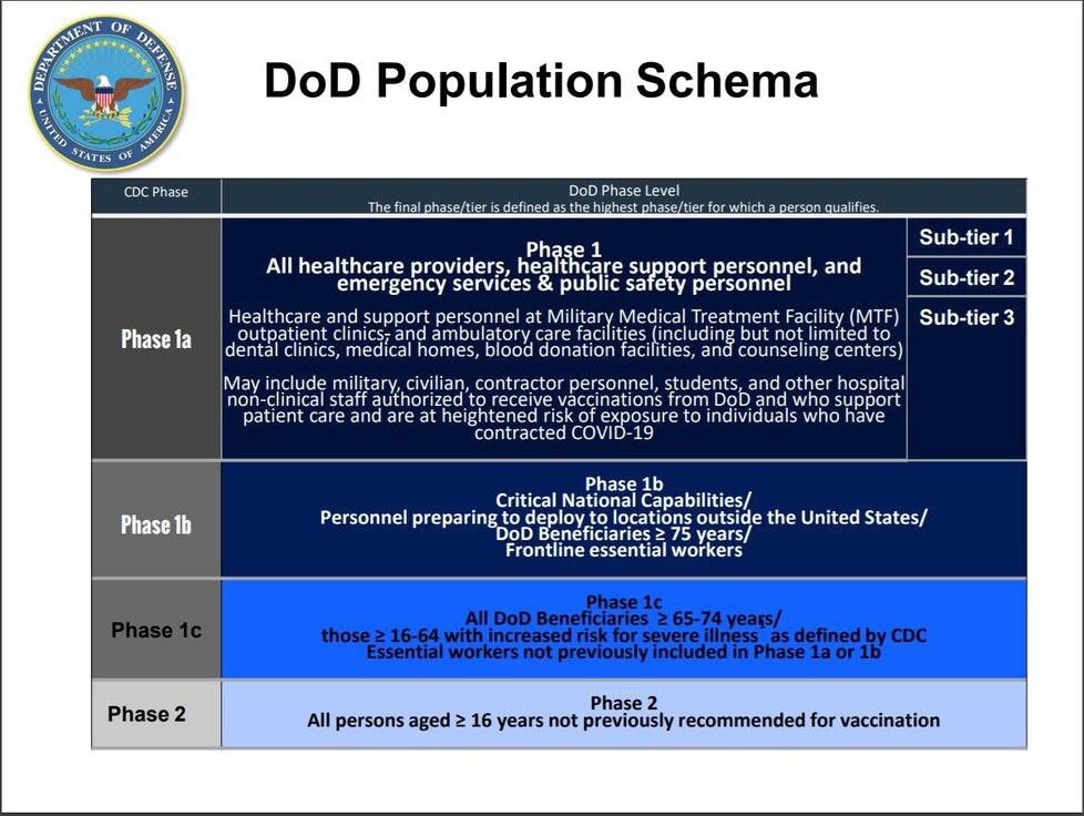 DoD Population Schema
